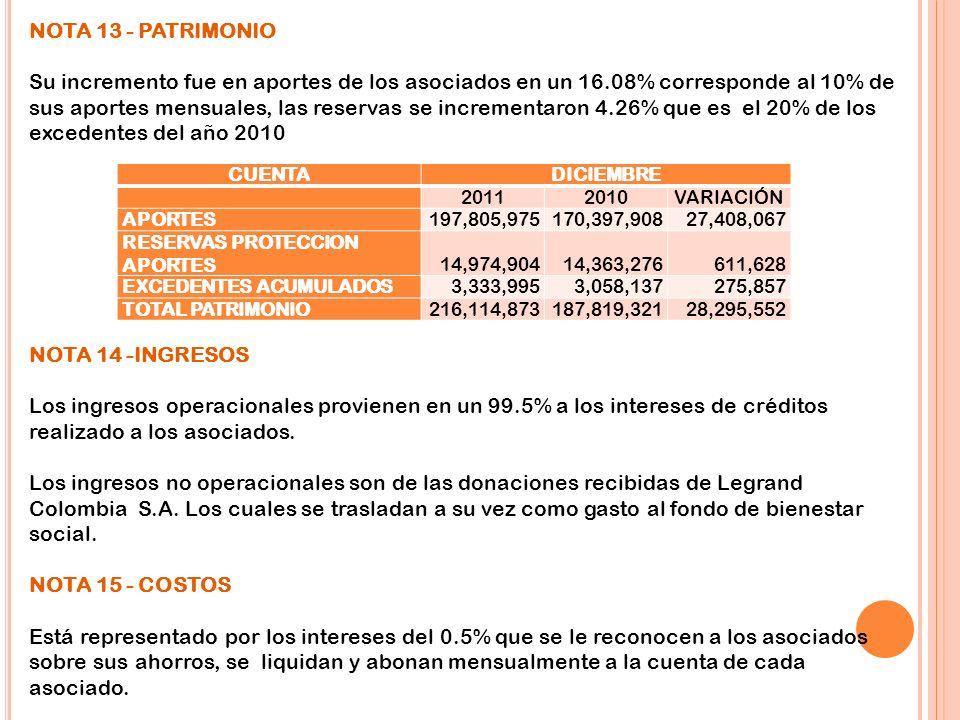 NOTA 13 - PATRIMONIO Su incremento fue en aportes de los asociados en un 16.08% corresponde al 10% de sus aportes mensuales, las reservas se increment