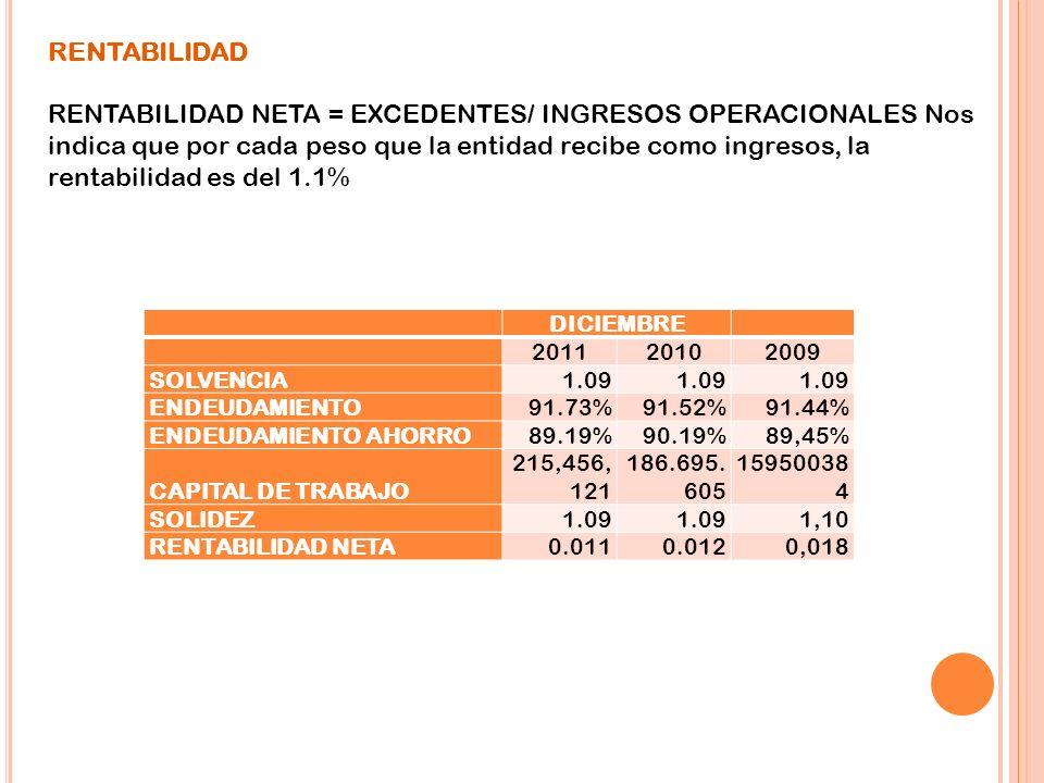 RENTABILIDAD RENTABILIDAD NETA = EXCEDENTES/ INGRESOS OPERACIONALES Nos indica que por cada peso que la entidad recibe como ingresos, la rentabilidad