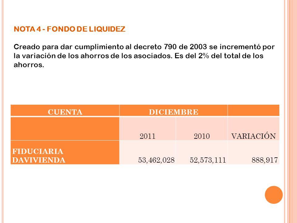 NOTA 4 - FONDO DE LIQUIDEZ Creado para dar cumplimiento al decreto 790 de 2003 se incrementó por la variación de los ahorros de los asociados. Es del