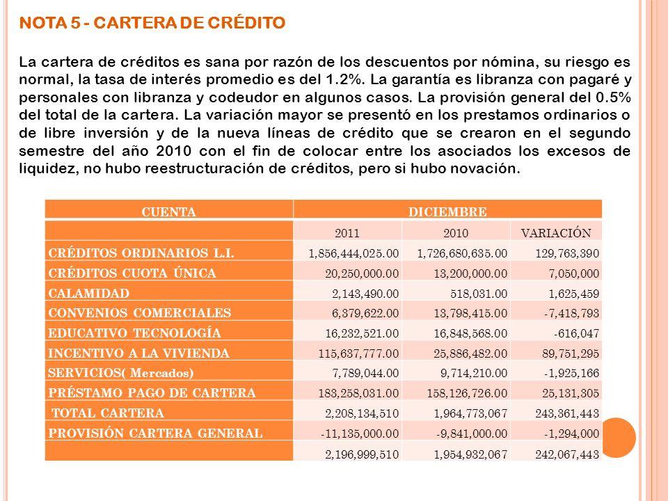 NOTA 5 - CARTERA DE CRÉDITO La cartera de créditos es sana por razón de los descuentos por nómina, su riesgo es normal, la tasa de interés promedio es