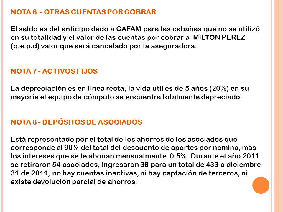 NOTA 6 - OTRAS CUENTAS POR COBRAR El saldo es del anticipo dado a CAFAM para las cabañas que no se utilizó en su totalidad y el valor de las cuentas p