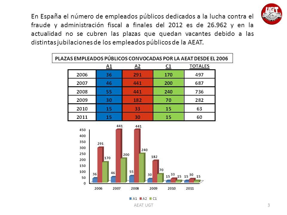 AEAT UGT En España el número de empleados públicos dedicados a la lucha contra el fraude y administración fiscal a finales del 2012 es de 26.962 y en