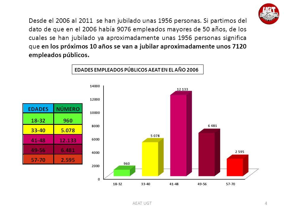 AEAT UGT Desde el 2006 al 2011 se han jubilado unas 1956 personas. Si partimos del dato de que en el 2006 había 9076 empleados mayores de 50 años, de