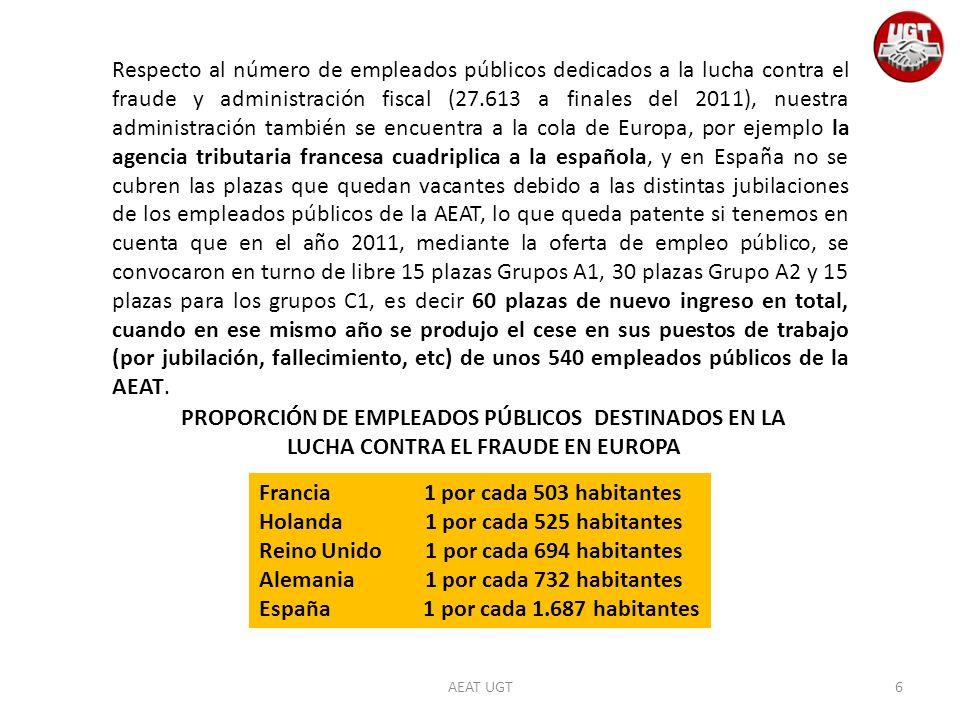 AEAT UGT Francia 1 por cada 503 habitantes Holanda 1 por cada 525 habitantes Reino Unido 1 por cada 694 habitantes Alemania 1 por cada 732 habitantes España 1 por cada 1.687 habitantes PROPORCIÓN DE EMPLEADOS PÚBLICOS DESTINADOS EN LA LUCHA CONTRA EL FRAUDE EN EUROPA Respecto al número de empleados públicos dedicados a la lucha contra el fraude y administración fiscal (27.613 a finales del 2011), nuestra administración también se encuentra a la cola de Europa, por ejemplo la agencia tributaria francesa cuadriplica a la española, y en España no se cubren las plazas que quedan vacantes debido a las distintas jubilaciones de los empleados públicos de la AEAT, lo que queda patente si tenemos en cuenta que en el año 2011, mediante la oferta de empleo público, se convocaron en turno de libre 15 plazas Grupos A1, 30 plazas Grupo A2 y 15 plazas para los grupos C1, es decir 60 plazas de nuevo ingreso en total, cuando en ese mismo año se produjo el cese en sus puestos de trabajo (por jubilación, fallecimiento, etc) de unos 540 empleados públicos de la AEAT.