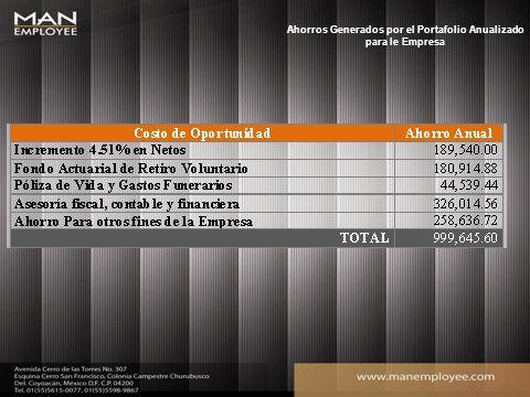 Ahorros Generados por el Portafolio Anualizado para le Empresa