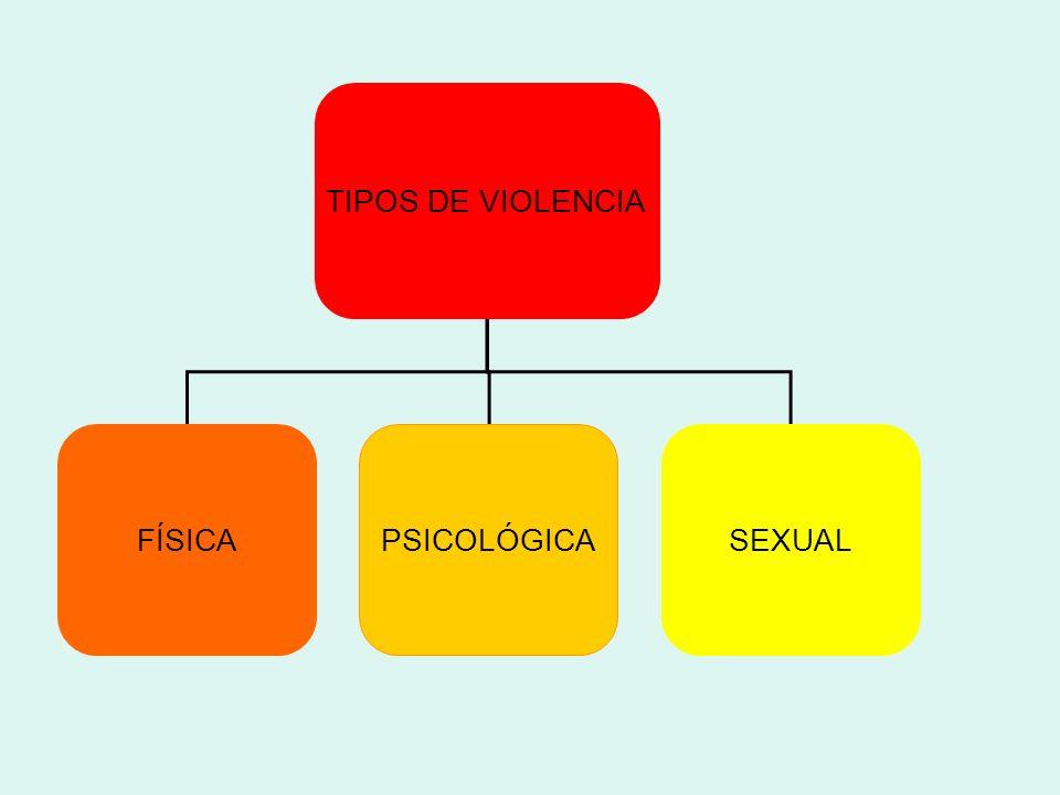 TIPOS DE VIOLENCIA FÍSICAPSICOLÓGICASEXUAL