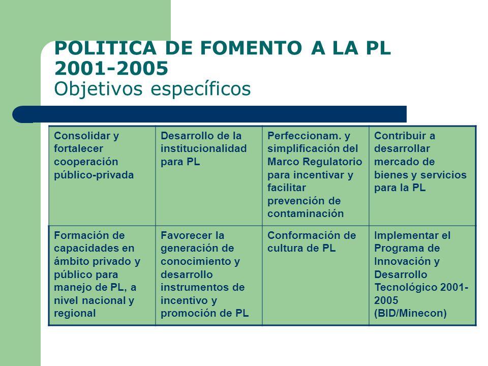 POLITICA DE FOMENTO A LA PL 2001-2005 Objetivos específicos Consolidar y fortalecer cooperación público-privada Desarrollo de la institucionalidad para PL Perfeccionam.