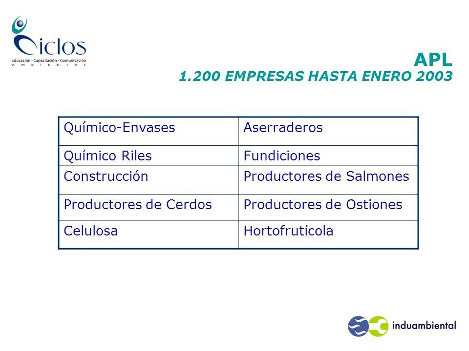 APL 1.200 EMPRESAS HASTA ENERO 2003 Químico-EnvasesAserraderos Químico RilesFundiciones ConstrucciónProductores de Salmones Productores de CerdosProdu