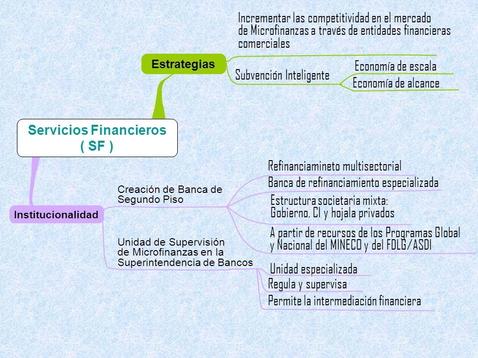 Institucionalidad Estrategias Incrementar las competitividad en el mercado de Microfinanzas a través de entidades financieras comerciales Subvención Inteligente Economía de escala Economía de alcance Creación de Banca de Segundo Piso Unidad de Supervisión de Microfinanzas en la Superintendencia de Bancos Refinanciamineto multisectorial Banca de refinanciamiento especializada Estructura societaria mixta: Gobierno, CI y hojala privados A partir de recursos de los Programas Global y Nacional del MINECO y del FDLG/ASDI Unidad especializada Regula y supervisa Permite la intermediación financiera Servicios Financieros ( SF )