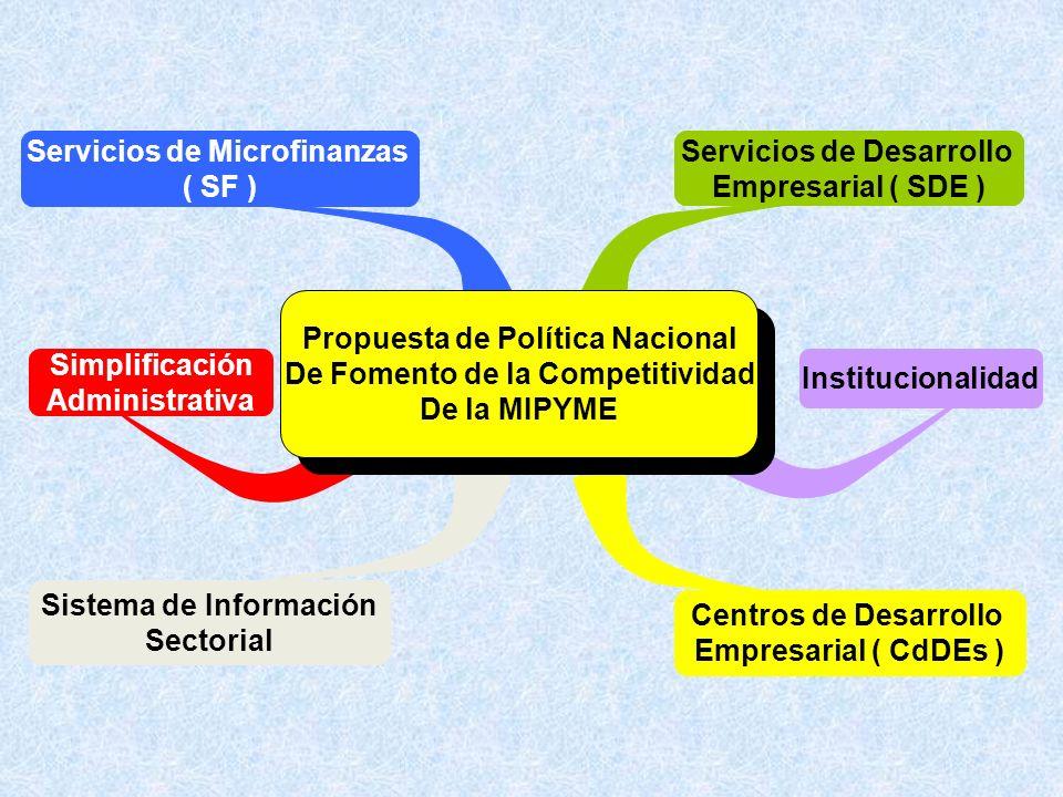 Sistema de Información Sectorial Simplificación Administrativa Institucionalidad Centros de Desarrollo Empresarial ( CdDEs ) Servicios de Microfinanzas ( SF ) Servicios de Desarrollo Empresarial ( SDE ) Propuesta de Política Nacional De Fomento de la Competitividad De la MIPYME Propuesta de Política Nacional De Fomento de la Competitividad De la MIPYME