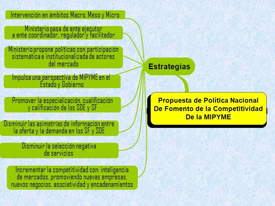 Propuesta de Política Nacional De Fomento de la Competitividad De la MIPYME Disminuir las barreras de formalización Generar incentivos para la formalización Combatir la corrupción Comunidad MIPYME Sujetos Simplificación de Barreras Administrativas Objetivo