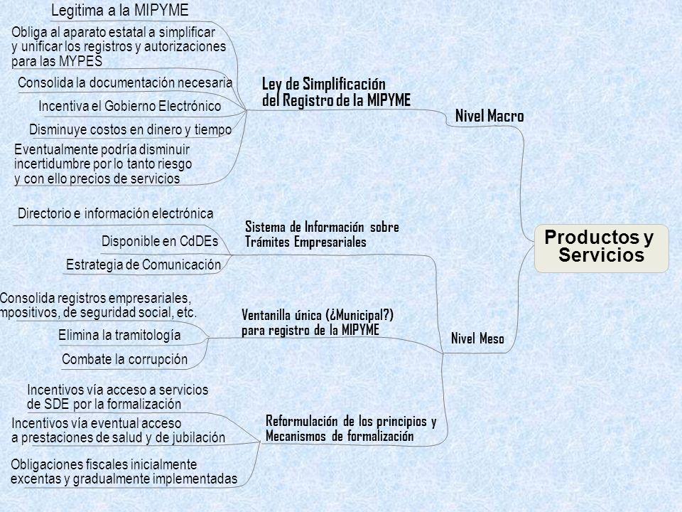 Legitima a la MIPYME Nivel Macro Ley de Simplificación del Registro de la MIPYME Sistema de Información sobre Trámites Empresariales Consolida registros empresariales, Impositivos, de seguridad social, etc.