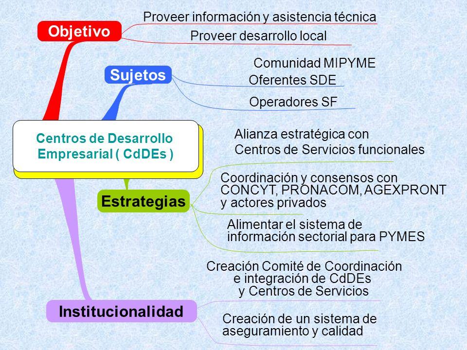 Propuesta de Política Nacional De Fomento de la Competitividad De la MIPYME Creación Comité de Coordinación e integración de CdDEs y Centros de Servicios Alimentar el sistema de información sectorial para PYMES Coordinación y consensos con CONCYT, PRONACOM, AGEXPRONT y actores privados Proveer información y asistencia técnica Objetivo Institucionalidad Proveer desarrollo local Sujetos Comunidad MIPYME Oferentes SDE Operadores SF Alianza estratégica con Centros de Servicios funcionales Creación de un sistema de aseguramiento y calidad Estrategias Centros de Desarrollo Empresarial ( CdDEs )