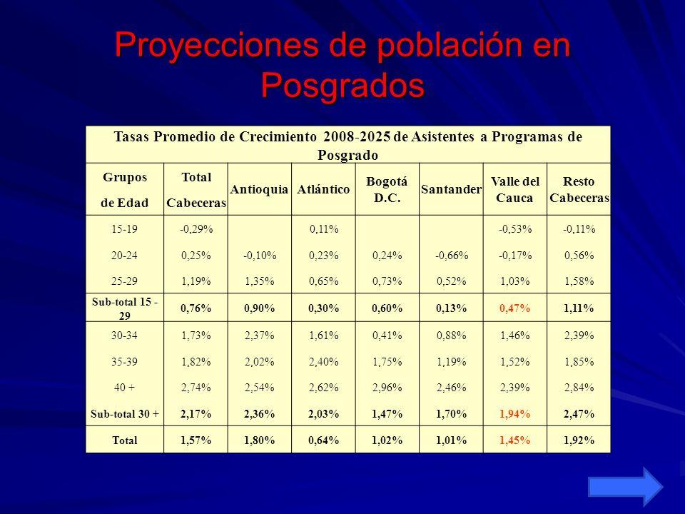Proyecciones de población en Posgrados Tasas Promedio de Crecimiento 2008-2025 de Asistentes a Programas de Posgrado GruposTotal AntioquiaAtlántico Bo