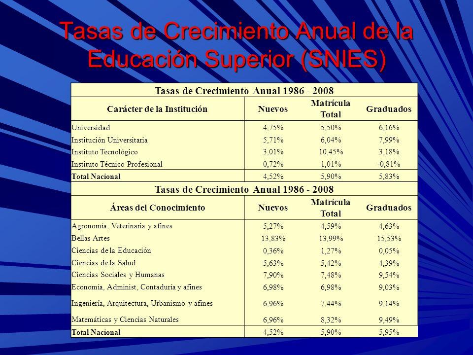 Tasas de Crecimiento Anual de la Educación Superior (SNIES) Tasas de Crecimiento Anual 1986 - 2008 Carácter de la InstituciónNuevos Matrícula Total Gr