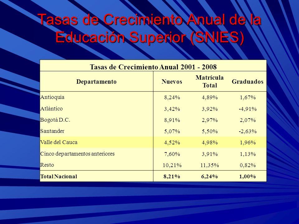 Tasas de Crecimiento Anual de la Educación Superior (SNIES) Tasas de Crecimiento Anual 2001 - 2008 DepartamentoNuevos Matrícula Total Graduados Antioq