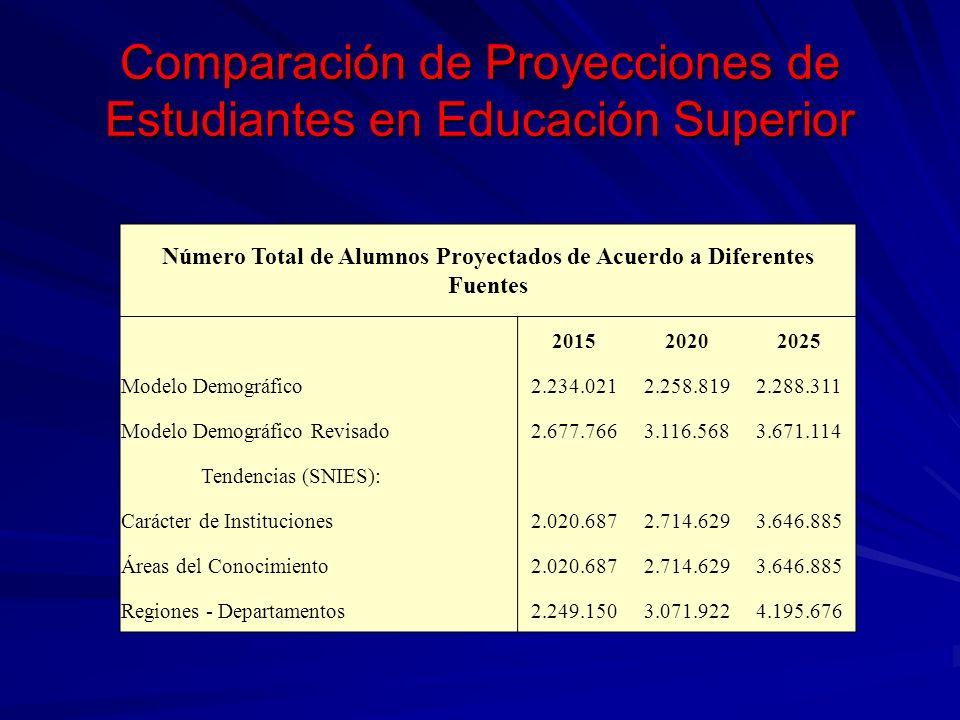 Comparación de Proyecciones de Estudiantes en Educación Superior Número Total de Alumnos Proyectados de Acuerdo a Diferentes Fuentes 201520202025 Mode