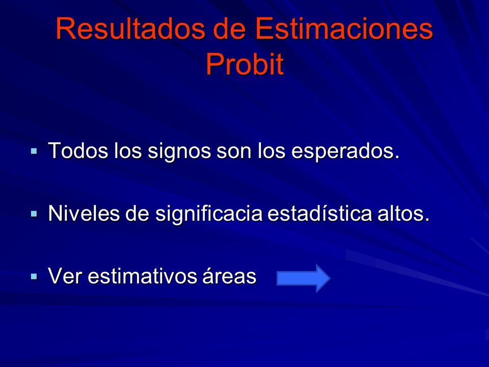 Resultados de Estimaciones Probit Todos los signos son los esperados. Todos los signos son los esperados. Niveles de significacia estadística altos. N