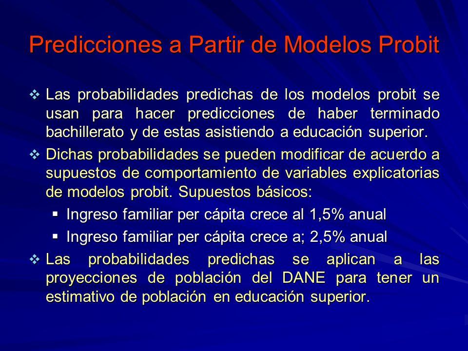 Predicciones a Partir de Modelos Probit Las probabilidades predichas de los modelos probit se usan para hacer predicciones de haber terminado bachille