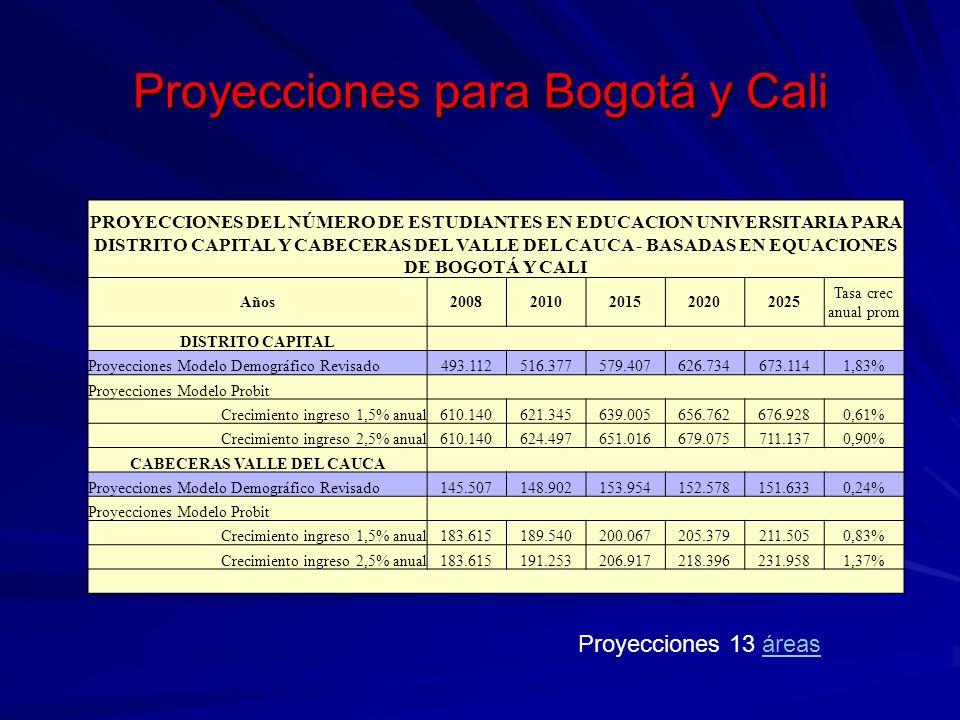 Proyecciones para Bogotá y Cali PROYECCIONES DEL NÚMERO DE ESTUDIANTES EN EDUCACION UNIVERSITARIA PARA DISTRITO CAPITAL Y CABECERAS DEL VALLE DEL CAUC