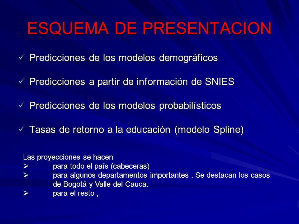 ESQUEMA DE PRESENTACION Predicciones de los modelos demográficos Predicciones de los modelos demográficos Predicciones a partir de información de SNIE