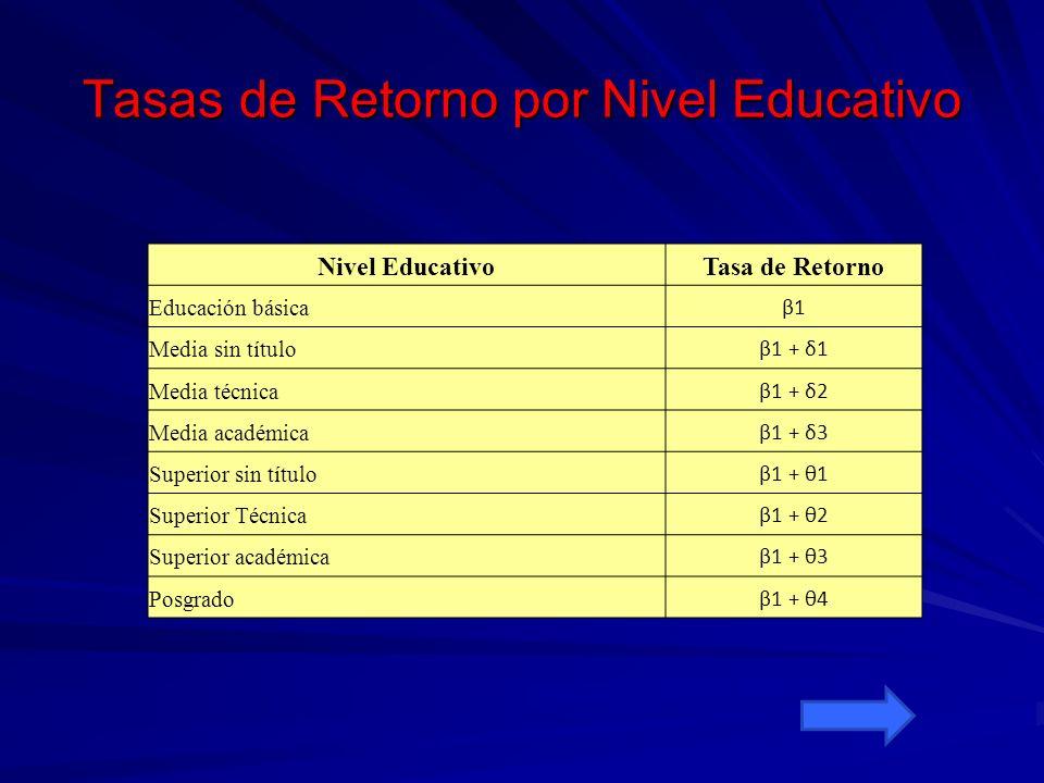Tasas de Retorno por Nivel Educativo Nivel EducativoTasa de Retorno Educación básica β1 Media sin título β1 + δ1 Media técnica β1 + δ2 Media académica