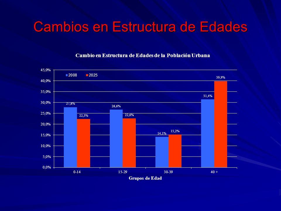 PROYECCIONES DEL MODELO SIMPLE TASAS DE ASISTENCIA A EDUCACIÓN POSTSECUNDARIA EN CABECERAS - 2008* TotalAntioquiaAtlánticoBogota DCSantanderValleResto 0 a 40,0% 5 a 90,0% 10 a 140,0% 15 a 1918,3%20,2%21,7%25,2%19,7%13,4%17,7% 20 a 2429,6%27,8%26,3%36,8%27,9%22,9%30,1% 25 a 2912,7%13,7%8,5%15,9%11,9%7,7%13,1% Prom 15 a 1920,2%20,6%19,1%26,2%20,1%14,8%20,3% 30 a 346,0%6,3%2,9%6,9%5,5%6,2% 35 a 392,8%3,8%1,3%3,9%2,9%3,2%2,7% 40 & +0,6%0,8%0,1%0,6%0,8% 0,7% Prom 30 +1,8%1,9%0,7%2,0%1,8%1,9%1,8% Total6,2%6,3%5,4%8,1%6,3%4,7%6,3% * Calculadas a partir de GEIH, segundo trimestre 2008
