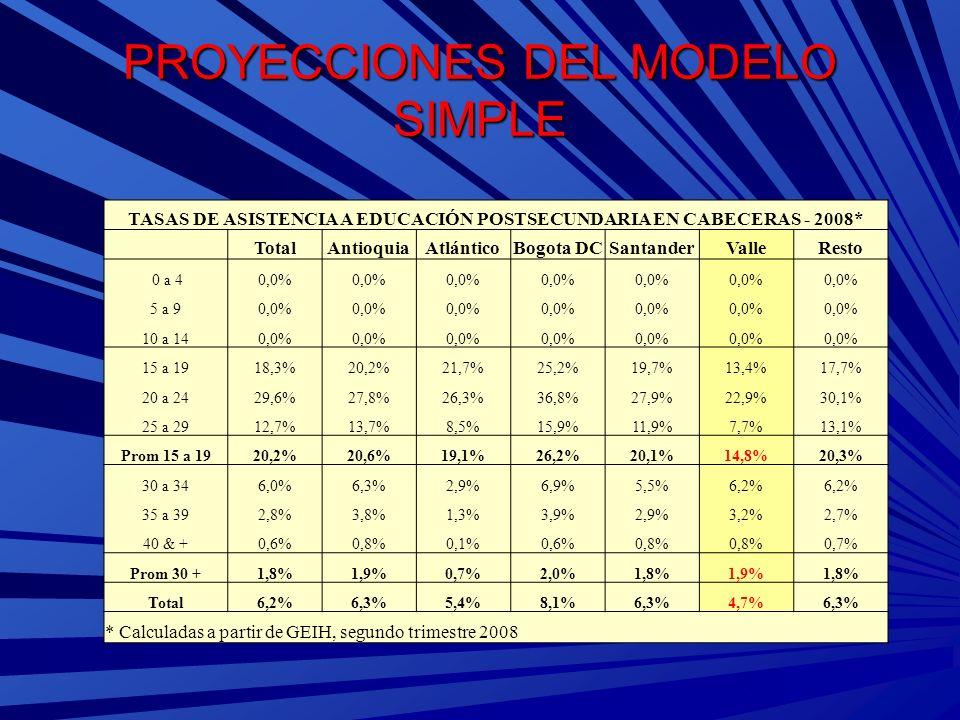 PROYECCIONES DEL MODELO SIMPLE Tasas de Crecimiento Anual Promedio de la Población Universitaria 2008 - 2025 Grupos de Edad TotalAntioquiaAtlánticoBogotáSantander Valle del Cauca Resto 15-19-0,29%-0,36%0,11%-0,39%-1,75%-0,53%-0,11% 20-240,25%-0,10%0,23%0,24%-0,66%-0,17%0,56% 25-291,19%1,35%0,65%0,73%0,52%1,03%1,58% Sub-total 15 -290,28%0,13%0,24%0,15%-0,77%-0,07%0,56% 30-341,73%2,37%1,61%0,41%0,88%1,46%2,39% 35-391,82%2,02%2,40%1,75%1,19%1,52%1,85% 40 +2,74%2,54%2,62%2,96%2,46%2,39%2,84% Sub-total 30 +2,01%2,32%1,94%1,33%1,47%1,75%2,39% Total0,54%0,52%0,36%0,32%-0,40%0,33%0,83%