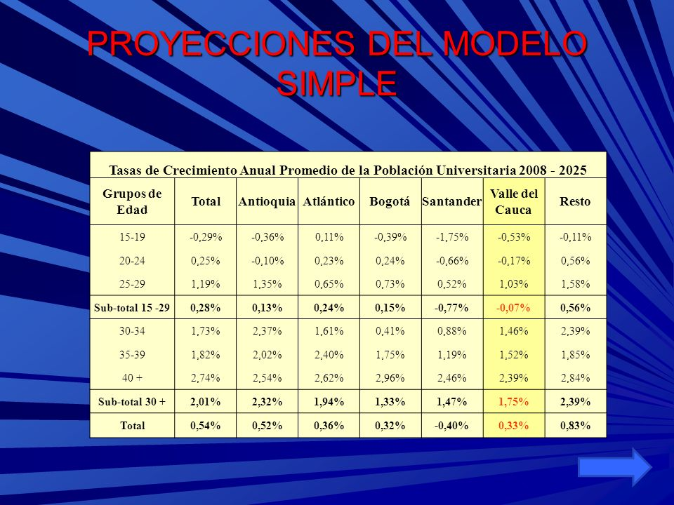 Proyecciones Modelo Demográfico Revisado Tasas de Asistencia a Educación Universitaria en Cabeceras Crecimiento Exponencial entre 2001 y 2005 Grupo EdadTotalAntioquiaAtlánticoBogotáSantanderValleResto 15 a 196,31%1,74%5,63% 18,78%0,00%5,21% 20 a 241,45%0,00%4,31% 6,31%0,00%1,87% 25 a 290,79%0,00%0,04% 8,20%1,62%0,73% 30 a 340,00% 1,88% 1,08%7,54%0,00% 35 a 390,00%5,63%16,48% 0,00% 40 & +0,00%6,56%20,61% 0,00%8,59%0,00% Total0,40%-0,41%3,64% 6,50%-1,44%0,00% Calculadas a partir de Encuestas de Hogares y GEIH (segundo trimestre)
