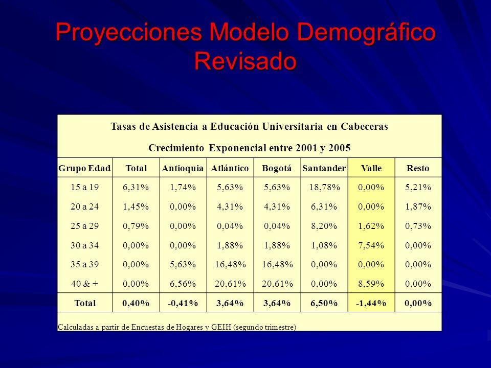 Proyecciones Modelo Demográfico Revisado Tasas de Crecimiento Anual Promedio de la Población Universitaria 2008 - 2025 Grupos de Edad TotalAntioquiaAtlánticoBogotáSantander Valle del Cauca Resto 15-196,02%14,93%3,25%1,13%17,04%-0,53%5,11% 20-241,70%-0,10%1,07%2,66%5,65%-0,17%2,43% 25-291,98%1,35%0,65%0,76%8,72%2,66%2,32% Sub-total 15 -293,50%2,95%1,98%1,83%12,52%0,29%3,41% 30-341,73%2,37%1,61%2,29%1,96%9,00%2,39% 35-391,82%7,65%7,26%18,23%1,19%1,52%1,85% 40 +2,74%9,10%3,71%23,57%2,46%10,98%2,84% Sub-total 30 +2,01%6,33%3,82%16,64%1,95%8,65%2,39% Total3,32%3,81%2,11%7,18%11,79%3,10%3,29%