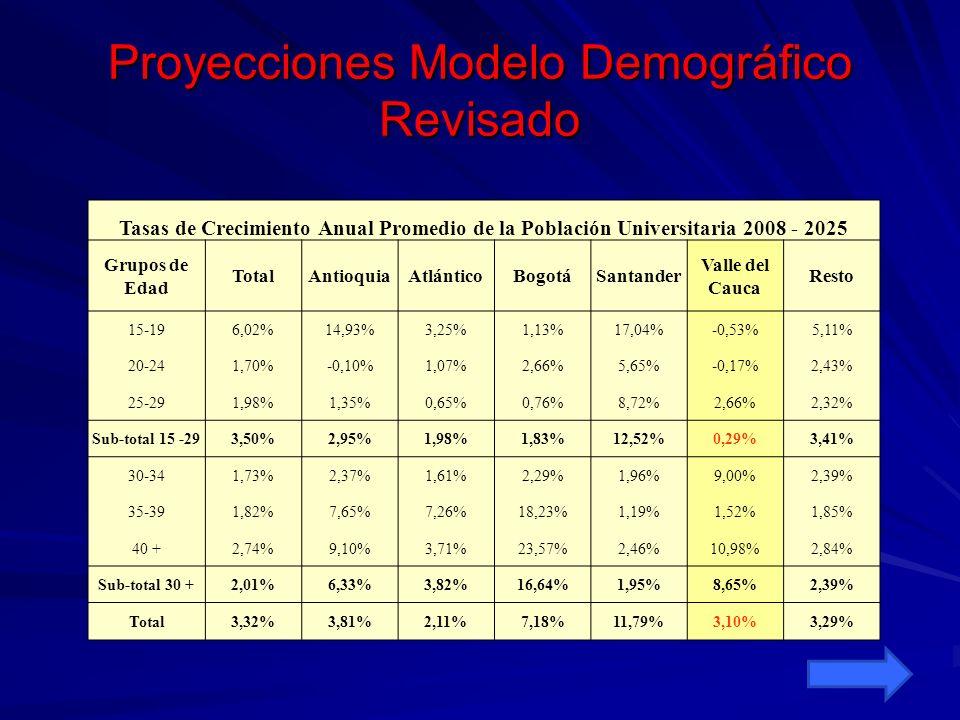 Proyecciones de población en Posgrados Tasas Promedio de Crecimiento 2008-2025 de Asistentes a Programas de Posgrado GruposTotal AntioquiaAtlántico Bogotá D.C.
