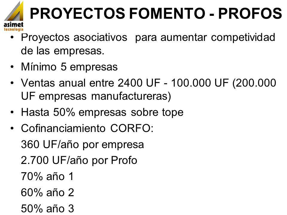 PROYECTOS FOMENTO - PROFOS Proyectos asociativos para aumentar competividad de las empresas. Mínimo 5 empresas Ventas anual entre 2400 UF - 100.000 UF