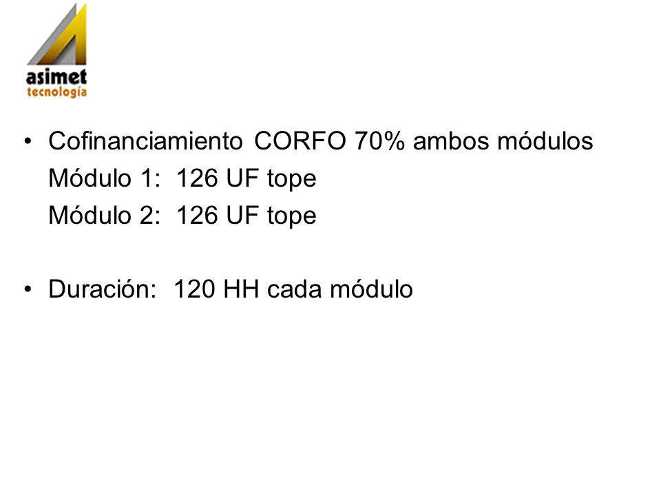 Cofinanciamiento CORFO 70% ambos módulos Módulo 1: 126 UF tope Módulo 2: 126 UF tope Duración: 120 HH cada módulo