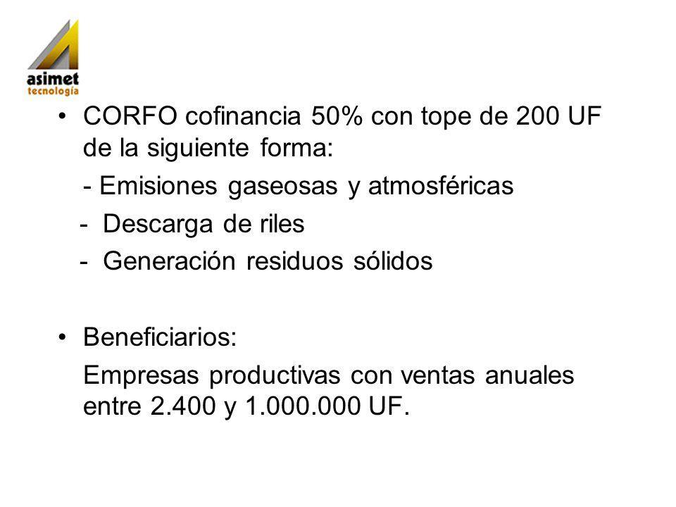 CORFO cofinancia 50% con tope de 200 UF de la siguiente forma: - Emisiones gaseosas y atmosféricas - Descarga de riles - Generación residuos sólidos Beneficiarios: Empresas productivas con ventas anuales entre 2.400 y 1.000.000 UF.