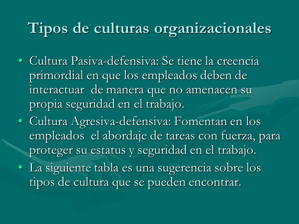 Tipos de culturas organizacionales Cultura Pasiva-defensiva: Se tiene la creencia primordial en que los empleados deben de interactuar de manera que n