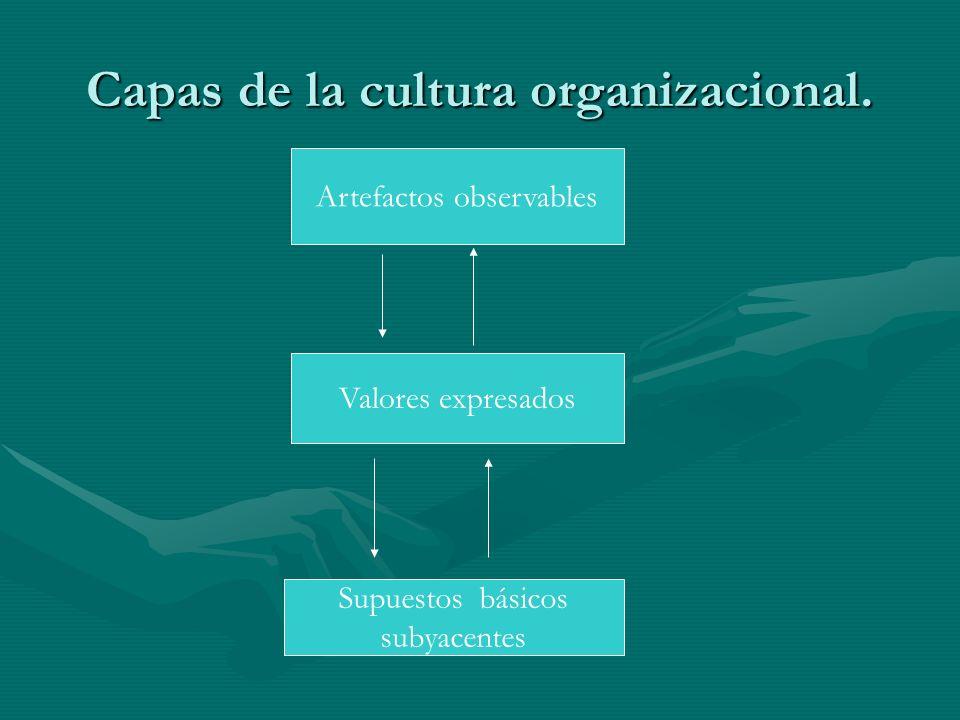 Capas de la cultura organizacional. Artefactos observables Valores expresados Supuestos básicos subyacentes