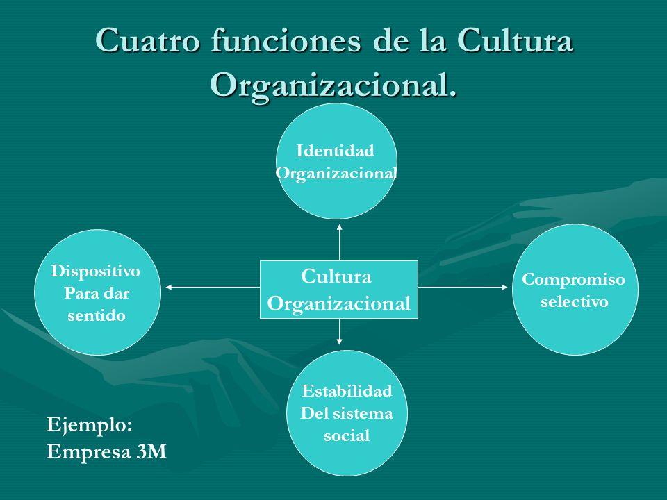 Cuatro funciones de la Cultura Organizacional. Cultura Organizacional Dispositivo Para dar sentido Identidad Organizacional Estabilidad Del sistema so