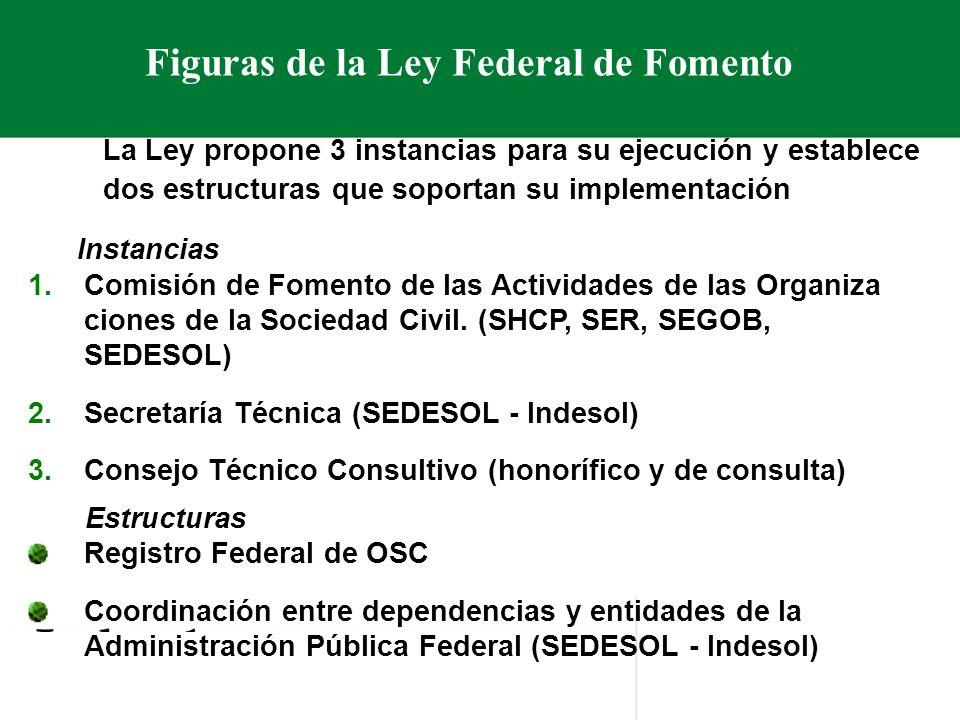 Figuras de la Ley Federal de Fomento La Ley propone 3 instancias para su ejecución y establece dos estructuras que soportan su implementación Instancias 1.Comisión de Fomento de las Actividades de las Organiza ciones de la Sociedad Civil.