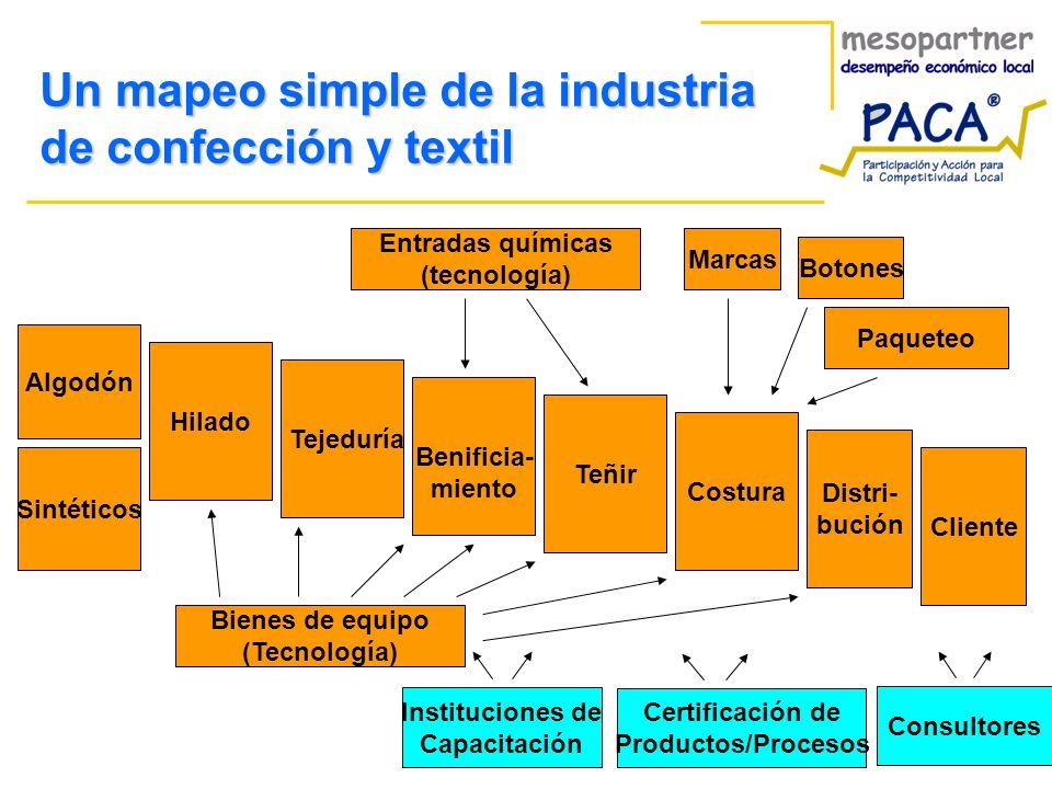 Un mapeo simple de la industria de confección y textil Algodón Hilado Tejeduría Benificia- miento Teñir Distri- bución Costura Bienes de equipo (Tecno