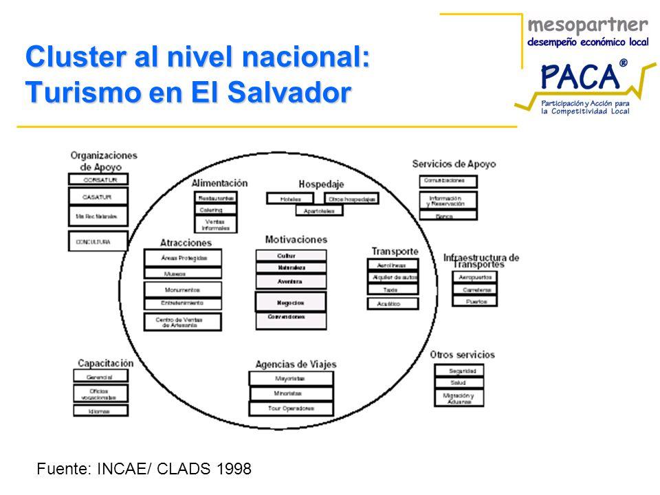 Cluster al nivel nacional: Turismo en El Salvador Fuente: INCAE/ CLADS 1998