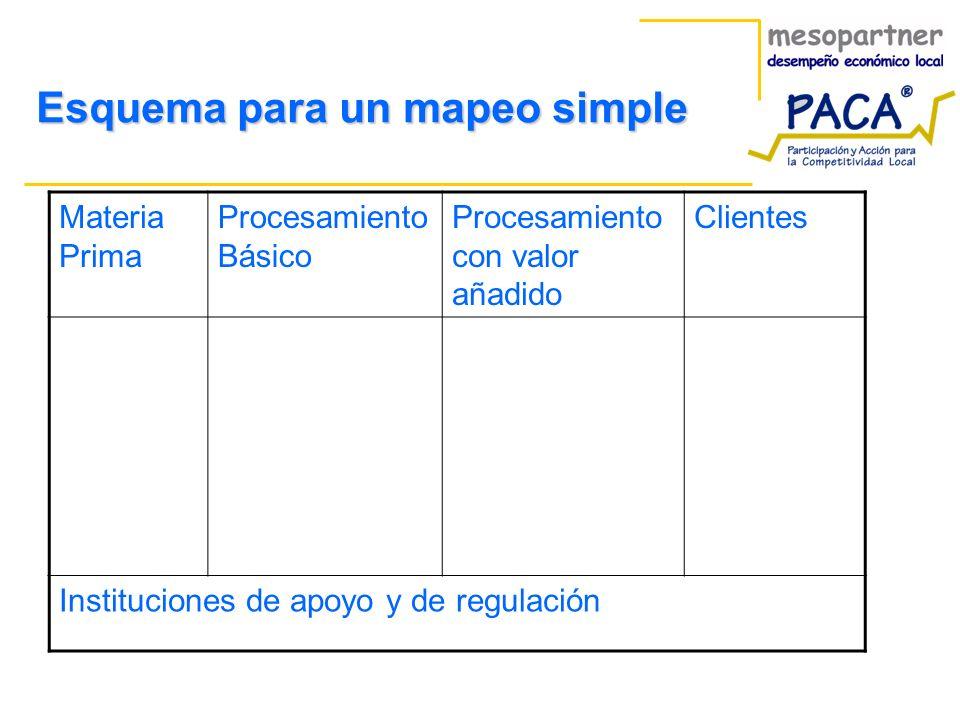 Esquema para un mapeo simple Materia Prima Procesamiento Básico Procesamiento con valor añadido Clientes Instituciones de apoyo y de regulación