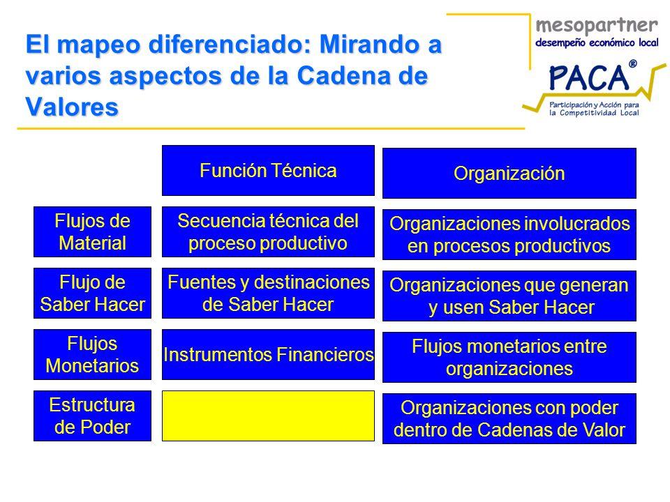 El mapeo diferenciado: Mirando a varios aspectos de la Cadena de Valores Función Técnica Organización Secuencia técnica del proceso productivo Organiz