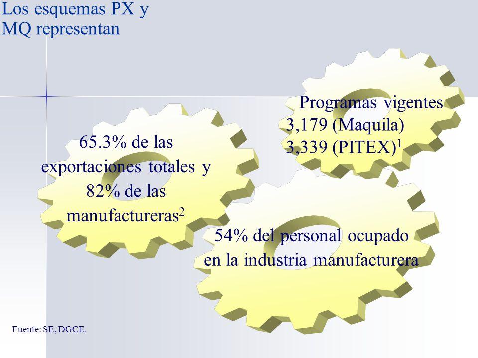 Los esquemas PX y MQ representan … Programas vigentes 3,179 (Maquila) 3,339 (PITEX) 1 54% del personal ocupado en la industria manufacturera 65.3% de