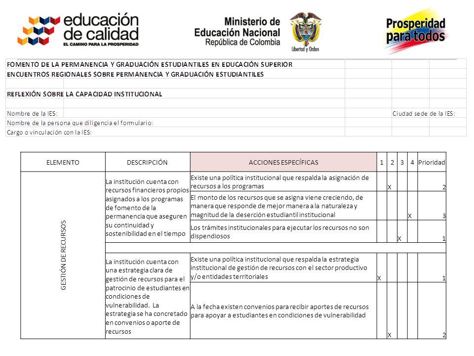 ELEMENTODESCRIPCIÓNACCIONES ESPECÍFICAS1234Prioridad GESTIÓN DE RECURSOS La institución cuenta con recursos financieros propios asignados a los progra