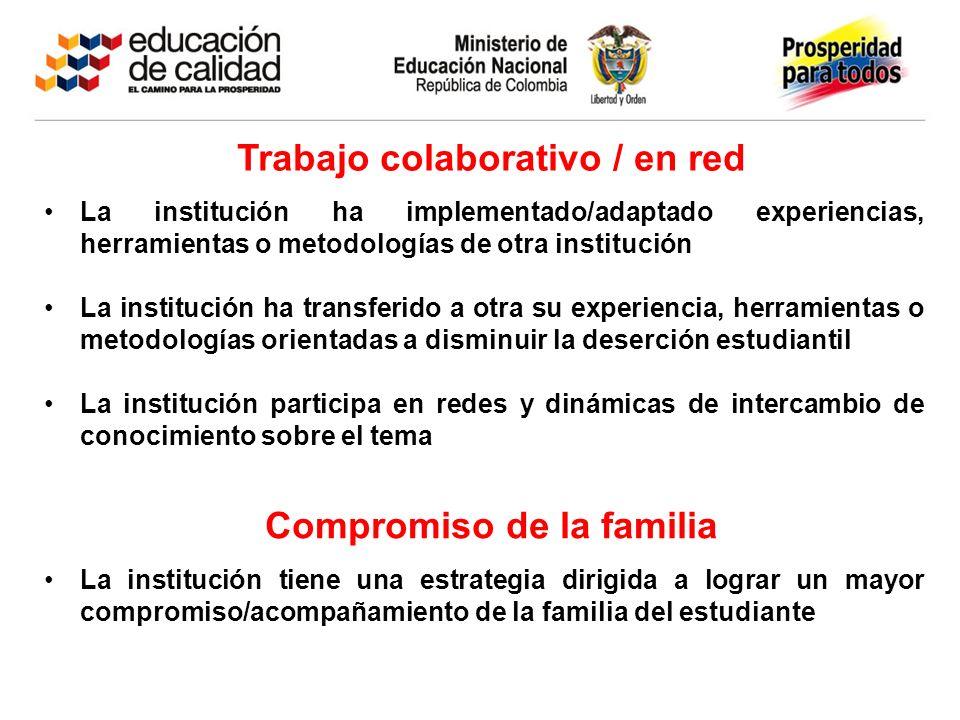 Trabajo colaborativo / en red La institución ha implementado/adaptado experiencias, herramientas o metodologías de otra institución La institución ha