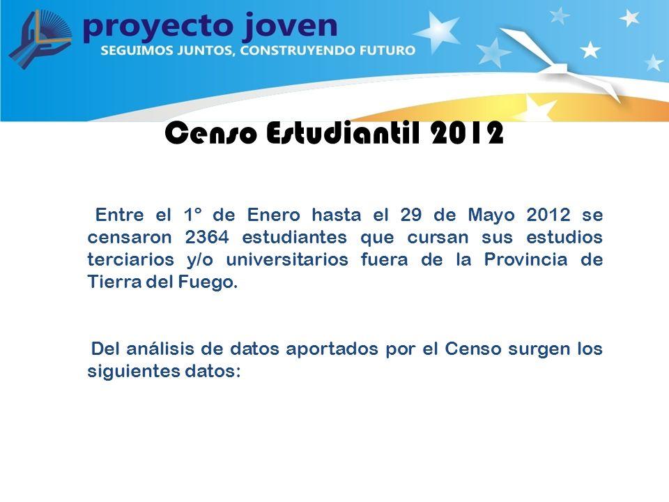 Censo Estudiantil 2012 Entre el 1º de Enero hasta el 29 de Mayo 2012 se censaron 2364 estudiantes que cursan sus estudios terciarios y/o universitarios fuera de la Provincia de Tierra del Fuego.