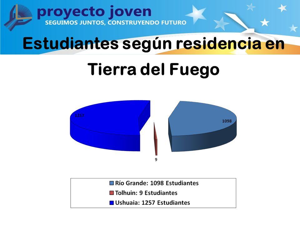 Estudiantes según residencia en Tierra del Fuego