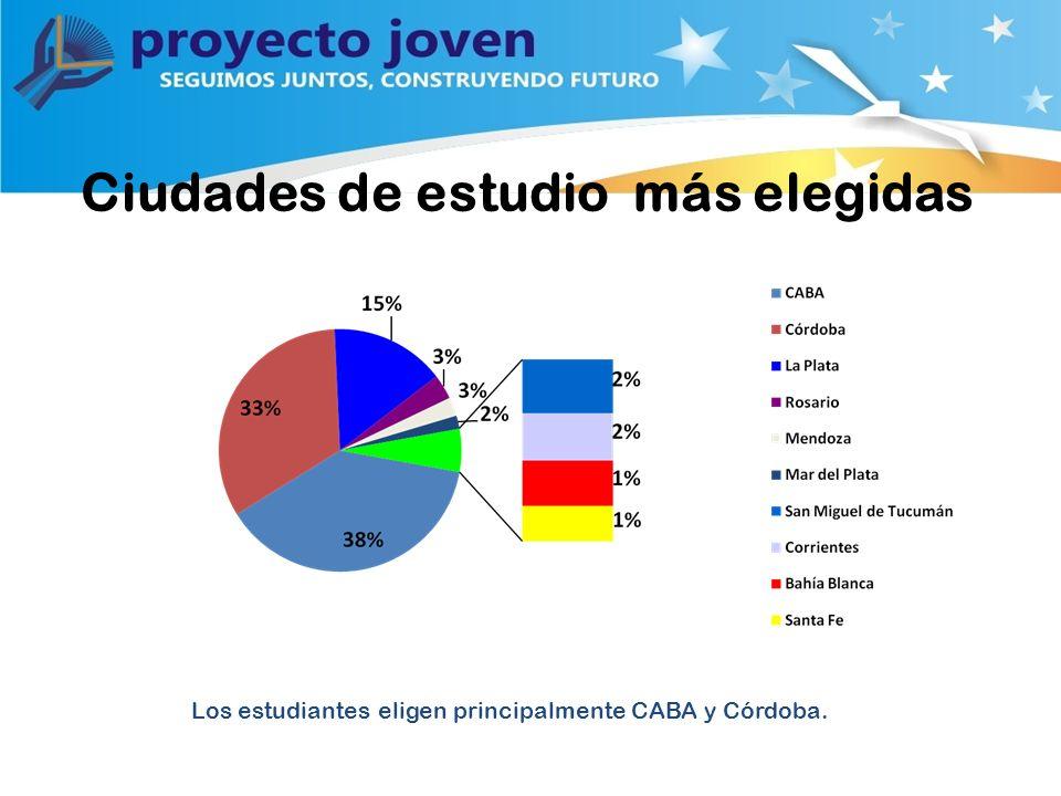 Ciudades de estudio más elegidas Los estudiantes eligen principalmente CABA y Córdoba.