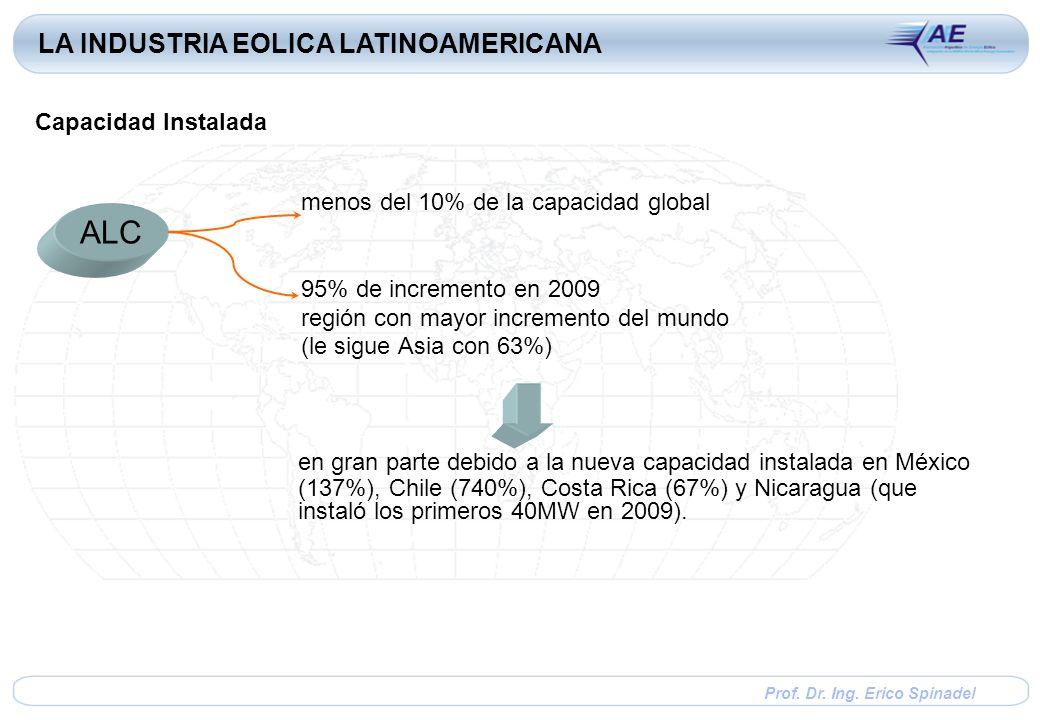 Prof. Dr. Ing. Erico Spinadel menos del 10% de la capacidad global 95% de incremento en 2009 región con mayor incremento del mundo (le sigue Asia con
