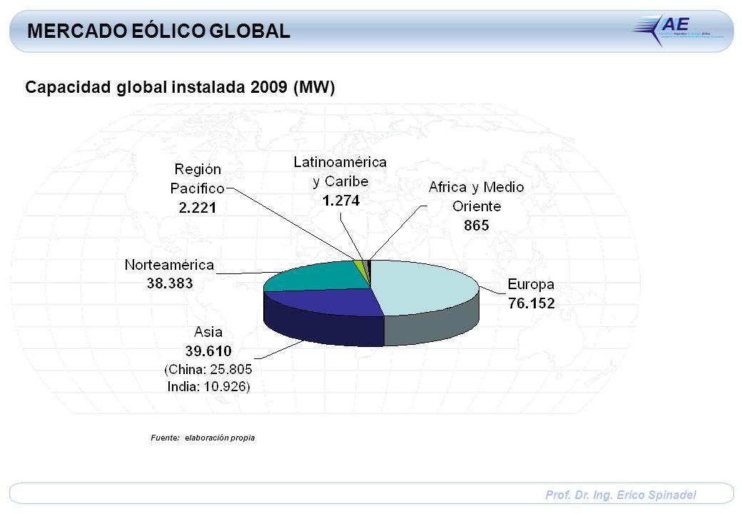 Prof. Dr. Ing. Erico Spinadel MERCADO EÓLICO GLOBAL Capacidad global instalada 2009 (MW) Fuente: elaboración propia